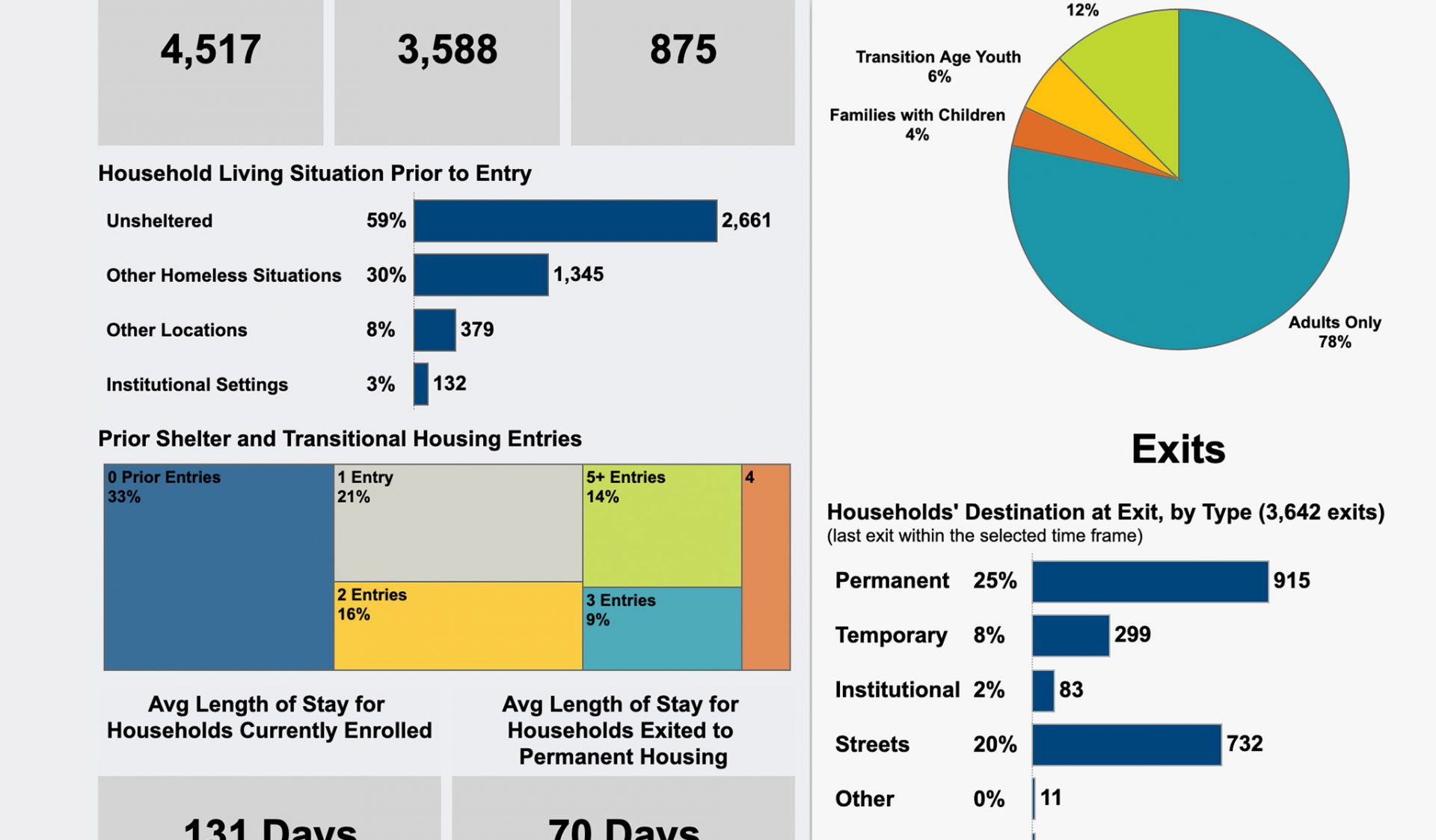 San Diego Housing Commission Launches Dashboard with Comprehensive Homelessness System Data